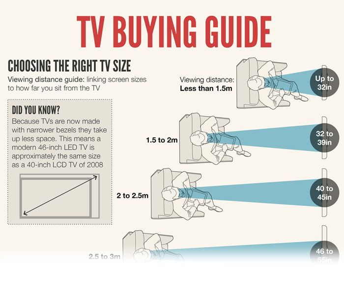 Read our TV Buying Guide from the experts at Consumer Reports you can trust to help you make the best purchasing decision.