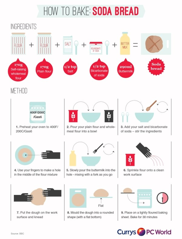 Learn how to make your own soda bread with this simple infographic
