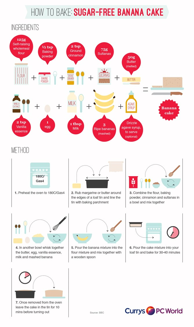 Simple step by step guide to making a sugar-free banana cake