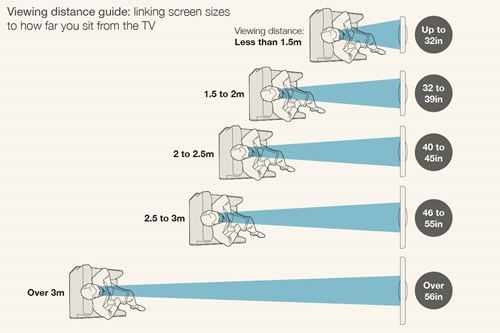 Viewing distance guide