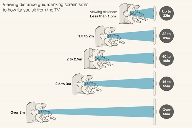 For the best viewing experience choose the right TV size for the distance  in your room: